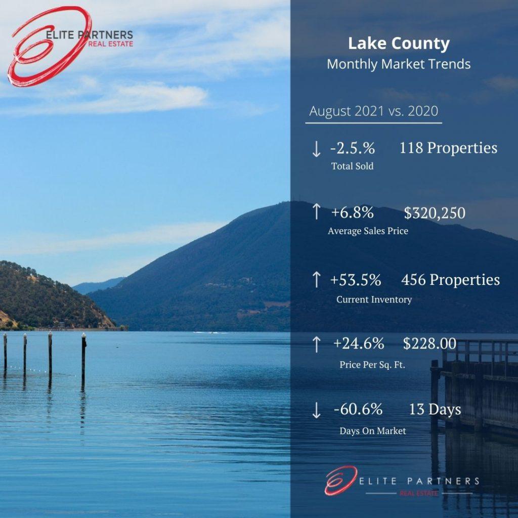 Elite-Lake-Housing Report August 2021