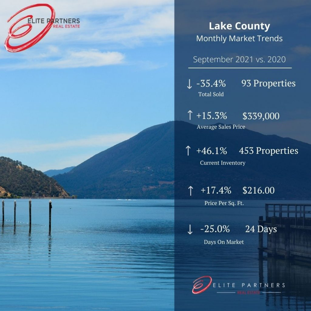 Lake County Monthly Market Trends- September 21