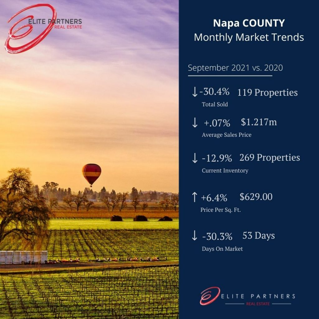 Napa County Monthly Market Trends- September 21