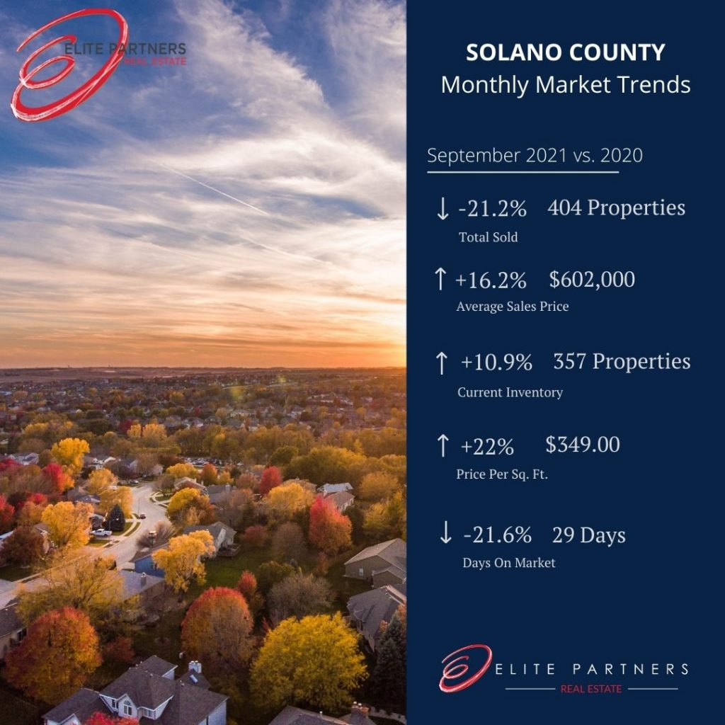 Solano County Monthly Market Trends- September 21