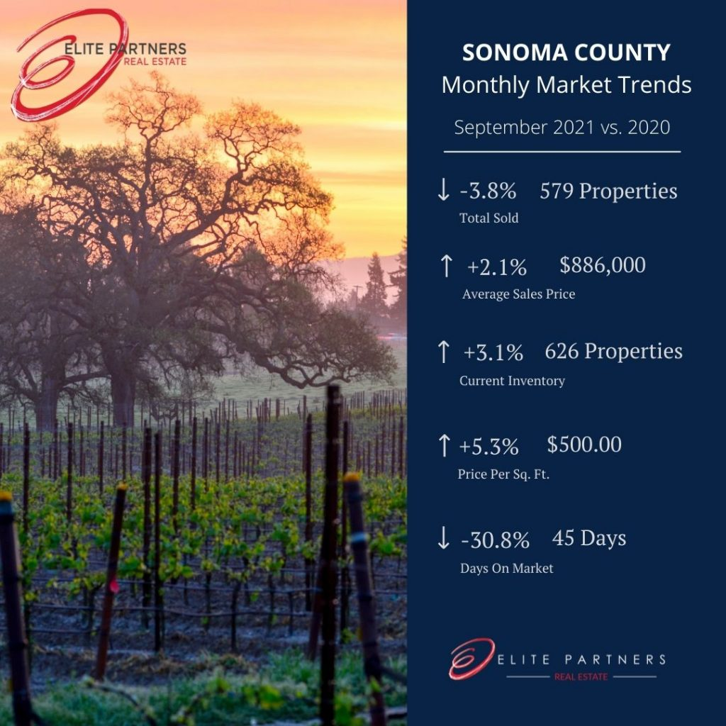 Sonoma County Monthly Market Trends- September 21